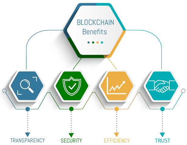 Blockchain_benefits